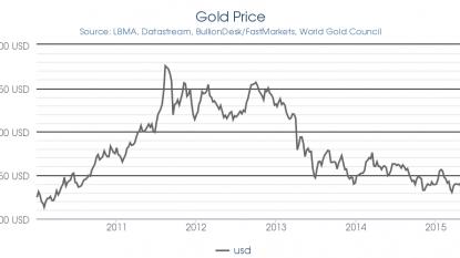 Gold slips in futures trade on weak global cues
