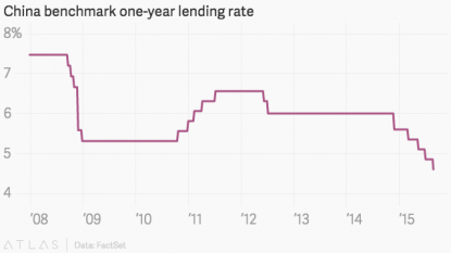 China lowers interest rates