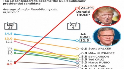 Pollster Luntz: Trump 'destroyed' candidacy