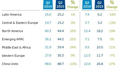 Smartphone sales growth slows in Q2 as China declines