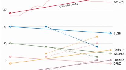 Trump still leading in CNN/ORC poll