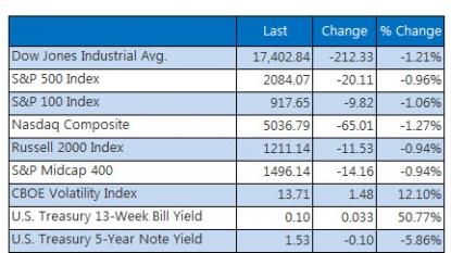 Wall Street stocks slide on weak China data