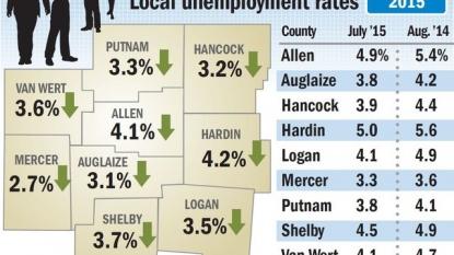 Regional unemployment rates drop