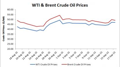US Oil & US Brent still trading low