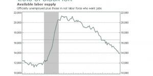 Economy Adds 142000 Jobs in September