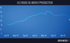 Oil Pares Gains on Bigger-Than-Expected Increase in Inventories