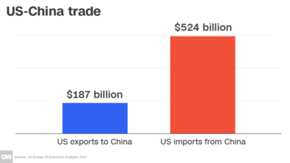 China vows to retaliate against Trump's $50bn of tariffs
